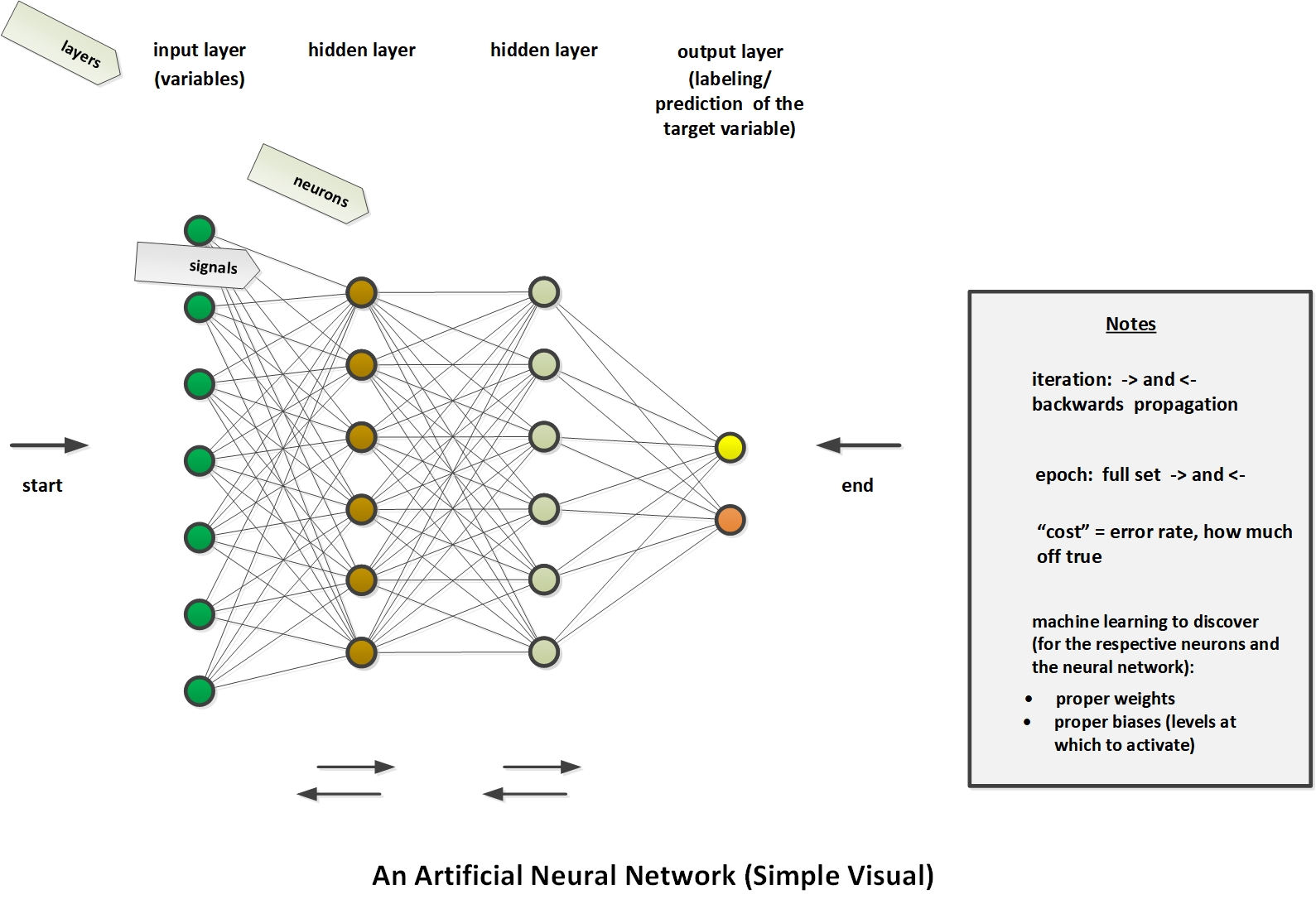 Running A Deep Learning Artificial Neural Network In Rapidminer Studio