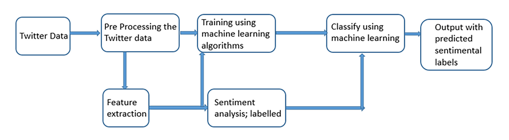 Sentiment Analysis Of Real Time Twitter Data Process Flow Diagram Labelling Figure 2