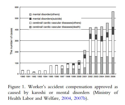 Karoshi: Consequences of the Salaryman Identity