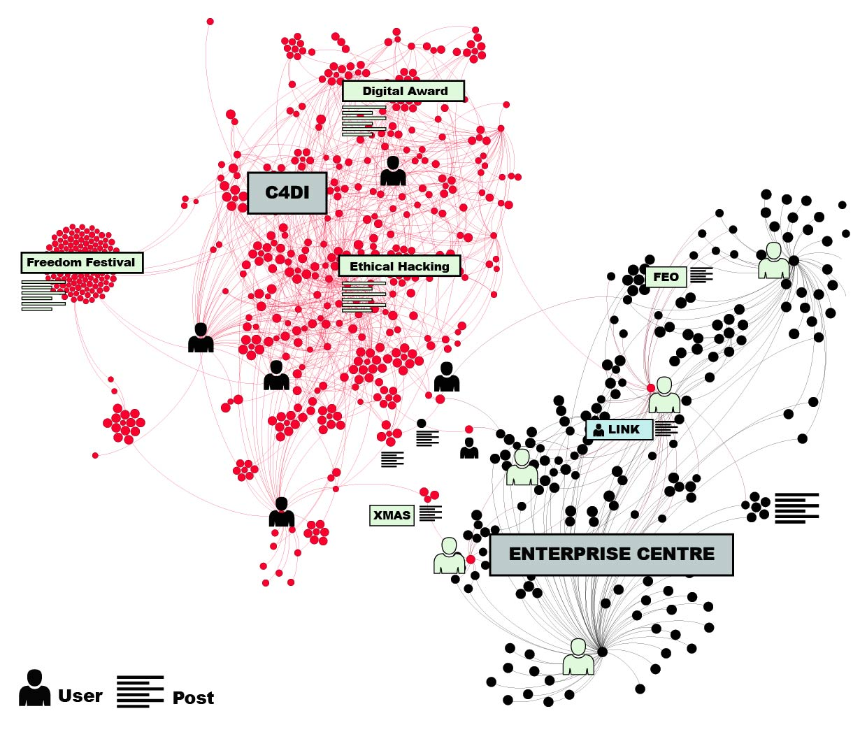 Representation Of Strongly Connected Components On Facebook Networks Diagram Shows Relationship Various To Connect A Digital C4di Enterprise Centre Pages