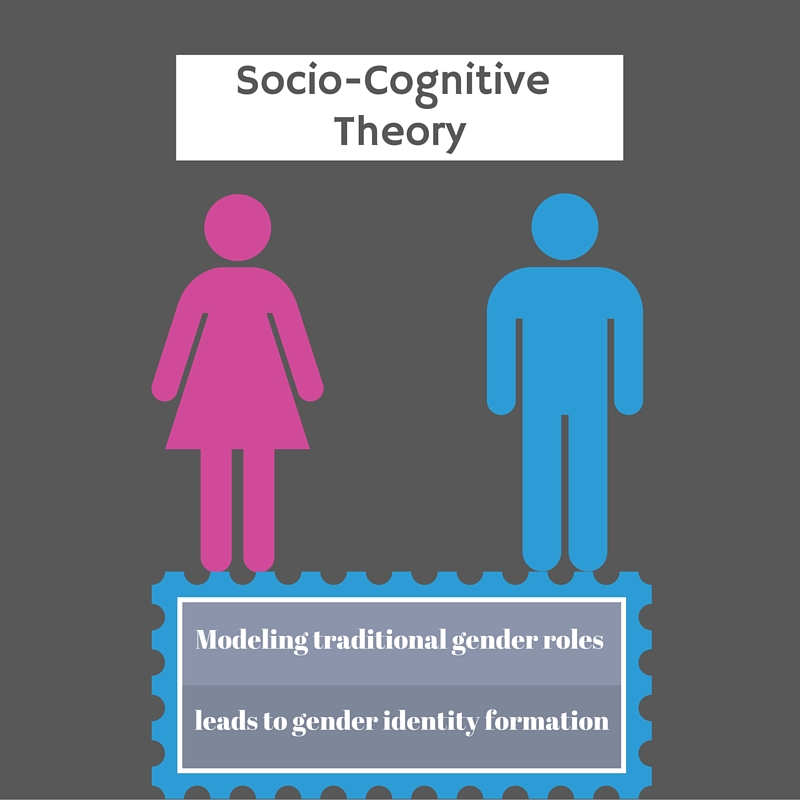 the importance of gender to a childs self image and identity How our names shape our identity  gender dynamics, socio-economic status, and unusual spelling can also play a role in determining the behavior of a child  research psychologist david.