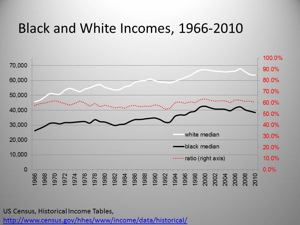 income inequality of african americans African americans latinos collective bargaining income inequality is greatest cause of higher poverty rates income inequality is the largest factor.