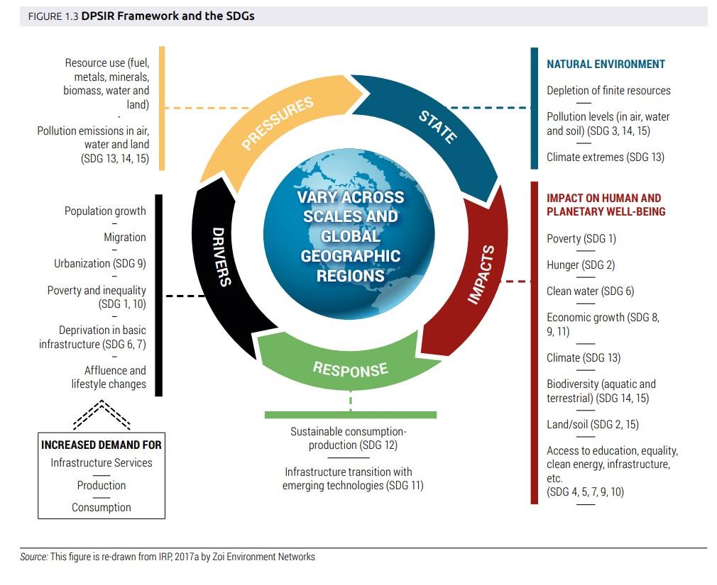 Image result for dpsir framework
