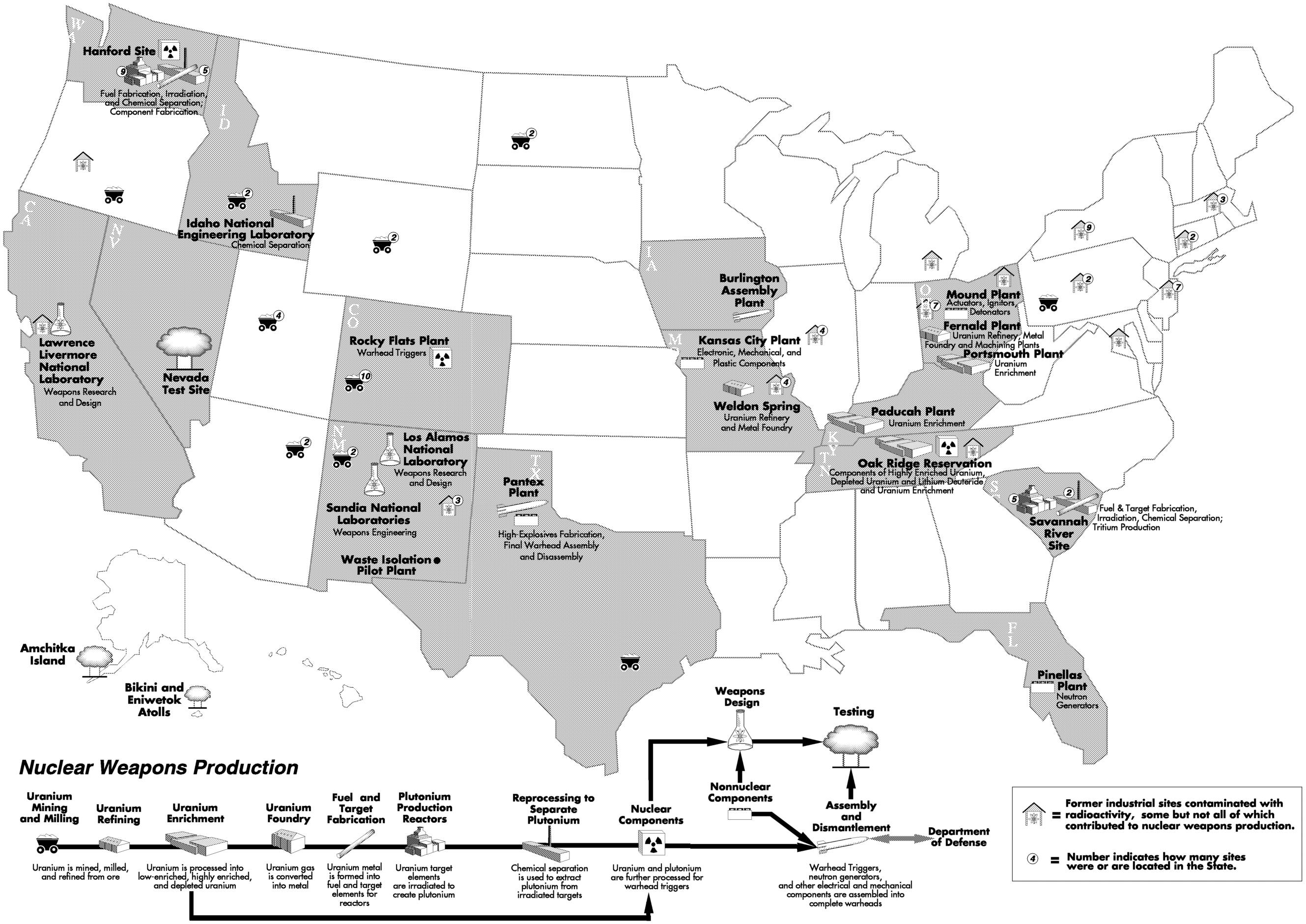 Black-and-white map of the U.S. nuclear weapons production infrastructure, including dozens of industrial facilities, laboratories, test sites, and waste repositories across the country. Below the territorial map is a diagram that reads left to right of the nuclear fuel cycle, starting with mining and milling, to refining, enriching, and fabricating, to nuclear reactor production and reprocessing, to nuclear component making and assembling, to testing and deploying. Waste storage and disposal is missing from the diagram.