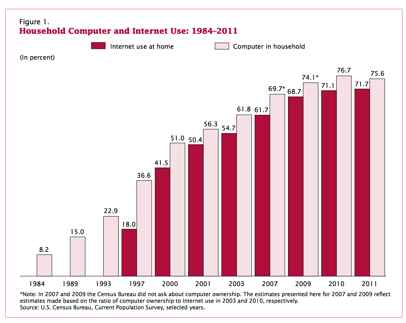 Household Computer and Internet Use: 1984–2011