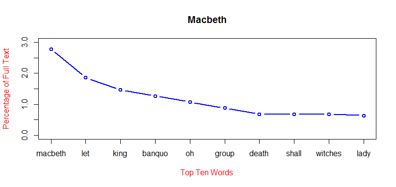 Courage in the play macbeth