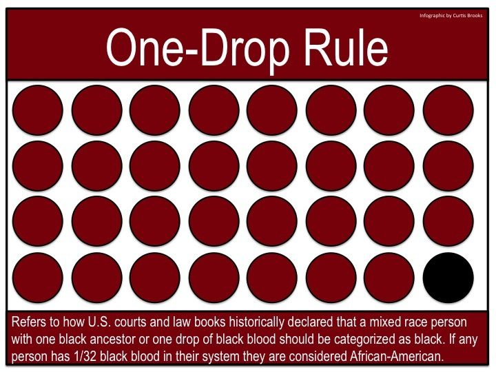 one drop rule According to the one drop rule actress carol channing would have been considered black even though she identified as white.