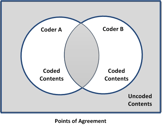 Data Query Coding Comparison Advanced And Cohens Kappa Coefficient